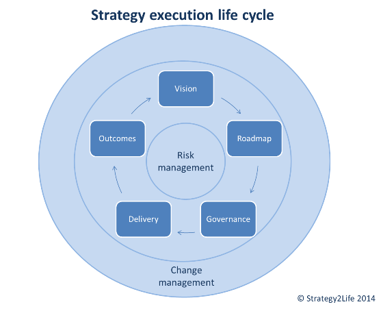 strategy execution lifecycle