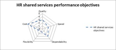 HRSS performance objv